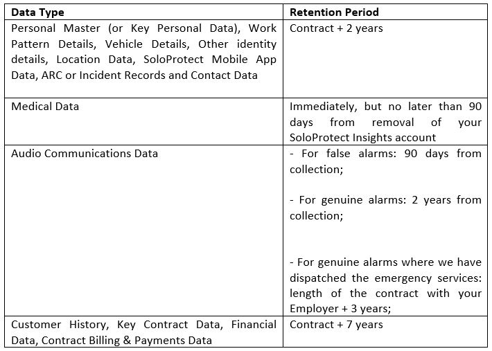 Retention and deletion table
